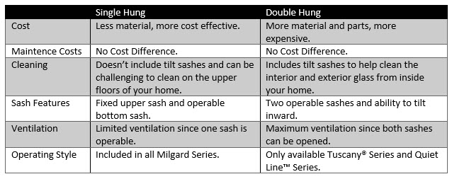 Single Hung vs Double Hung