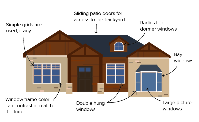 Ranch/Split-Level Architectural Style Considerations ... on