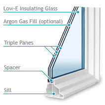 Glass Diagram - Triple Glazed