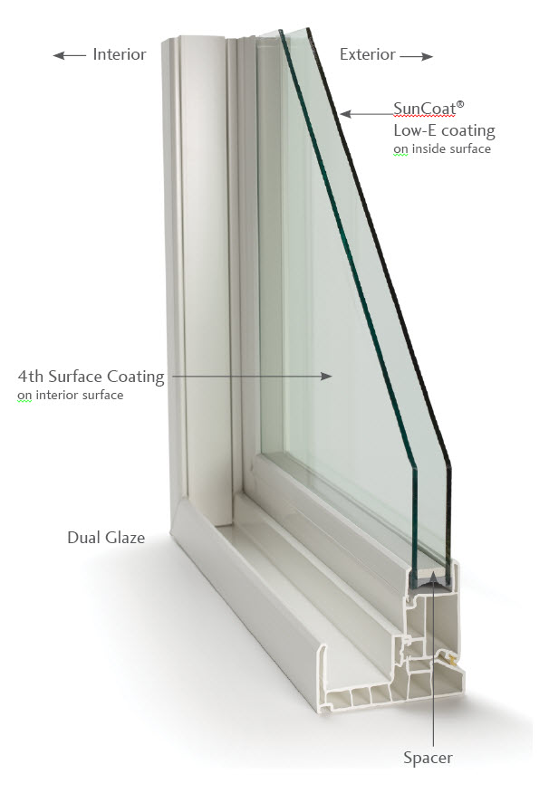 4th Surface Turns Double Pane Windows Into Triple Performers It S A Durable Tco Transpa Conductive Oxide Coating That Enhances The